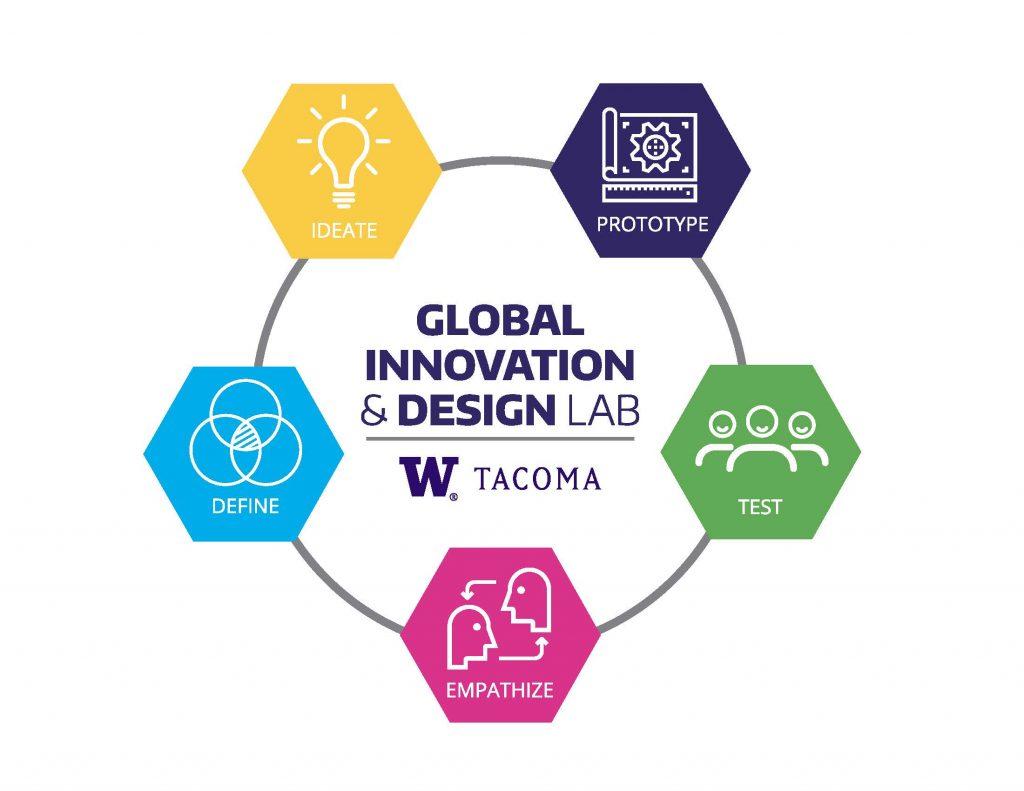 logo for Global Innovation and Design Lab at the University of Washington Tacoma