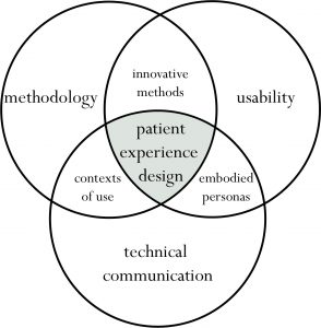 Figure 1: Melonçon's (2017) domains of knowledge for Patient Experience Design (PXD) with primary concepts.