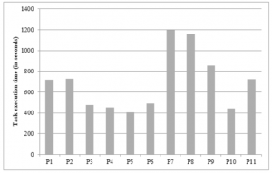 Bar Chart showing task execution time of participants