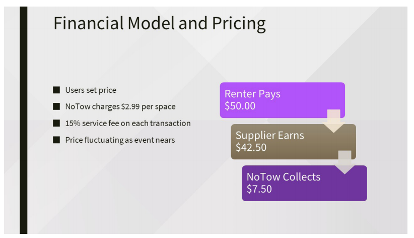 Image of slide describing company's financial model and pricing