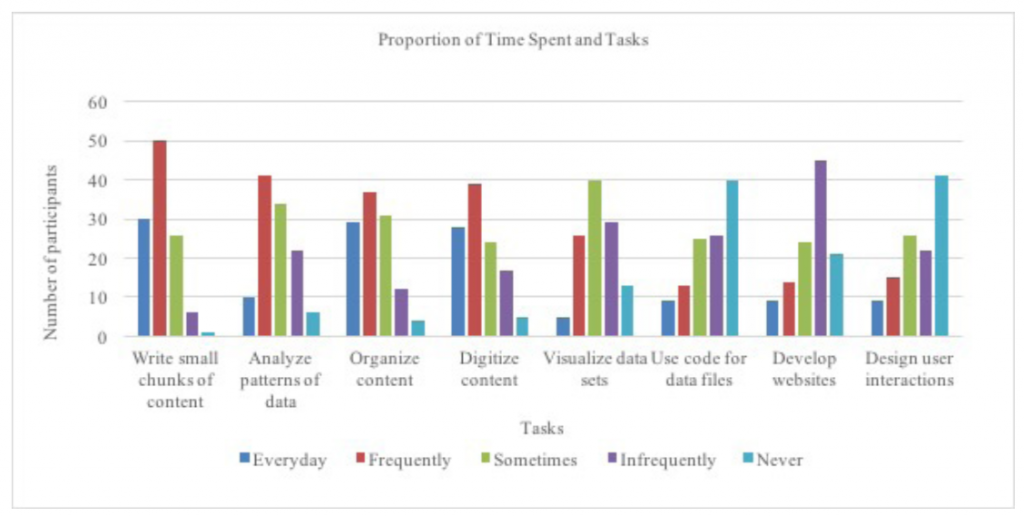 Chart showing results of proportion spent on different tasks