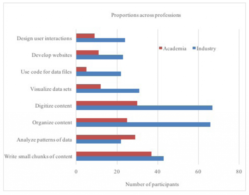 Chart showing comparison of academic and industry participants