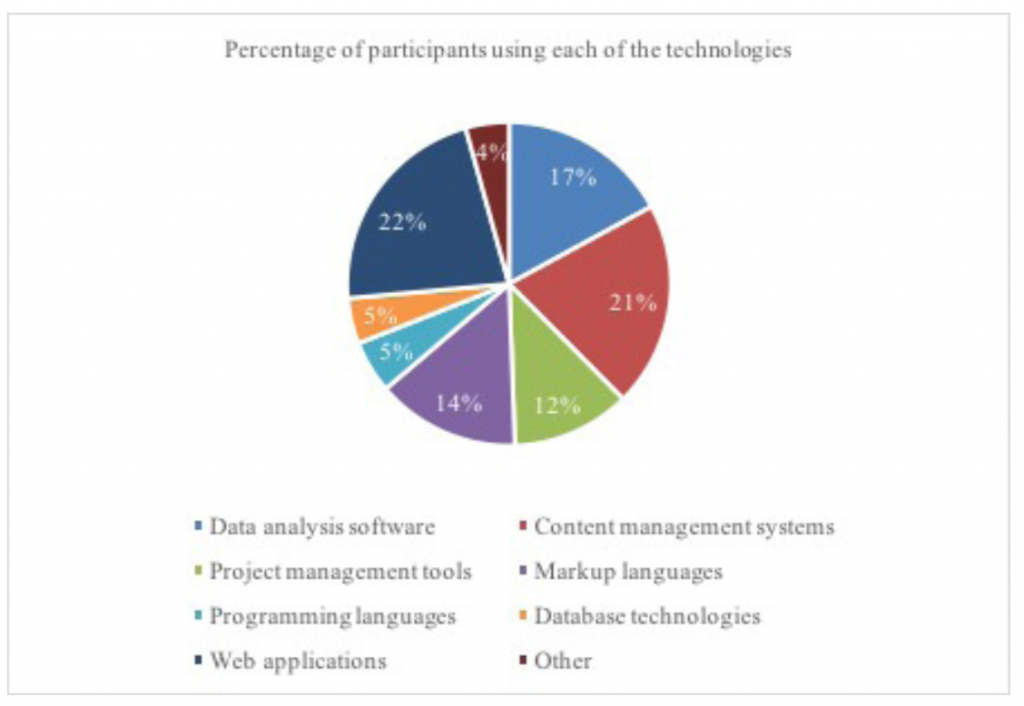 Pie chart showing proportion of information technologies used
