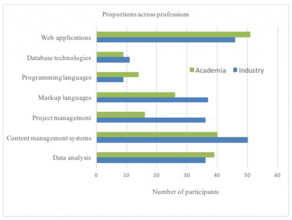 Line graph showing proportion of information technologies used