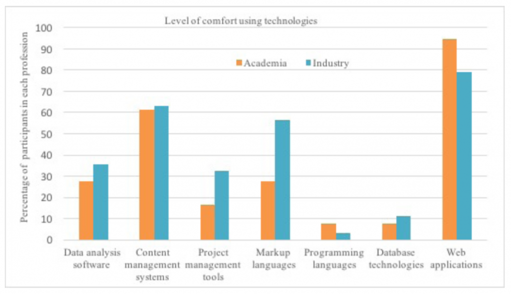 Bar chart showing levels of comfort for using various technologies