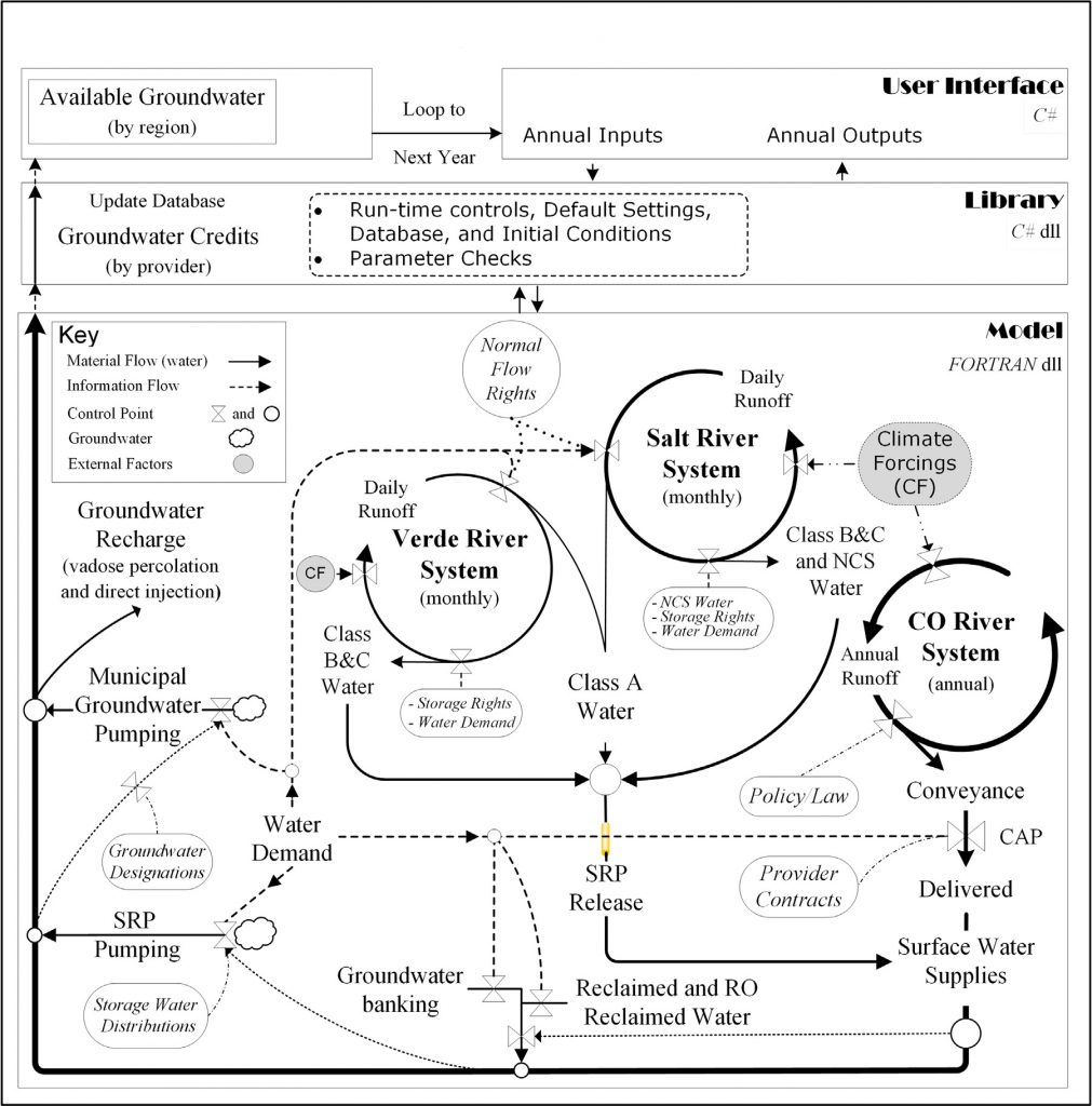 This image is a complex and detailed flowchart that illustrates how the DroughtSim model operates, including annual inputs about available groundwater, recharge water, and river water, as well as annual outputs about how water is pumped, released, reclaimed, and delivered in the overall water supply and demand system.