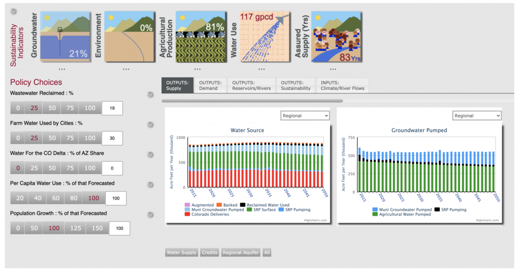 This image shows the expert version of the DroughtSim interface. A user would interact with this interface on a large screen with the assistance of a water scientist. They would choose percentages from a number of policy choice options, including about reclaimed wastewater, farm water use, water extracted form the Colorado river, and forecasted population growth. A scientist would then run the model and output results, as both percentages and in graphs, about a number of sustainability indicators, including groundwater levels, environmental quality, agricultural production, and others.