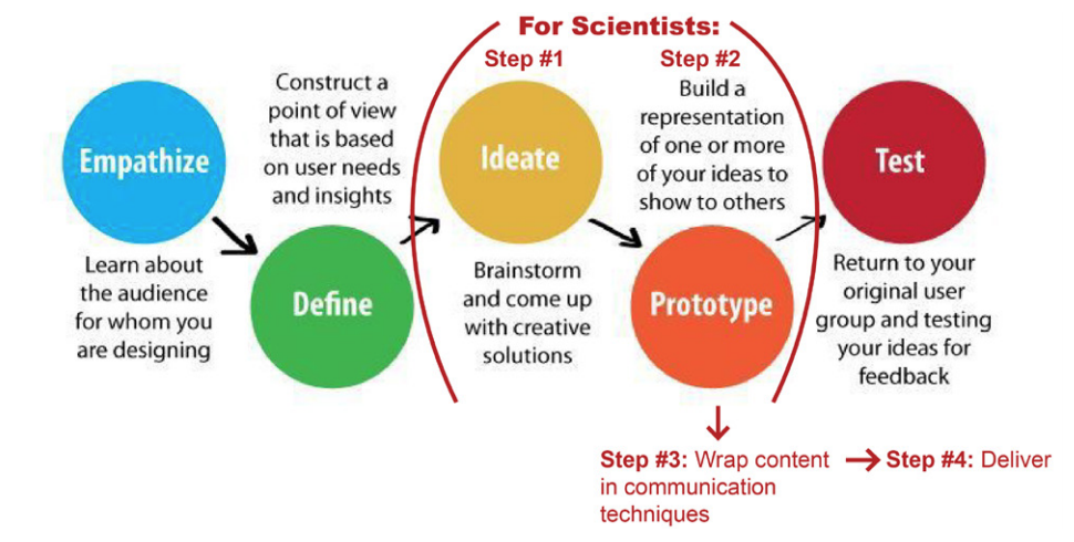 "This image shows a typical UX process, include the five stages of Empathize, Define, Ideate, Prototype, and Test. This image is annotated to show that for scientists, the process starts at Ideate, then goes to Prototype, then goes to ""wrapping"" content in communication techniques, then ends in Delivery, essentially skipping Empathize, Define, and Test."
