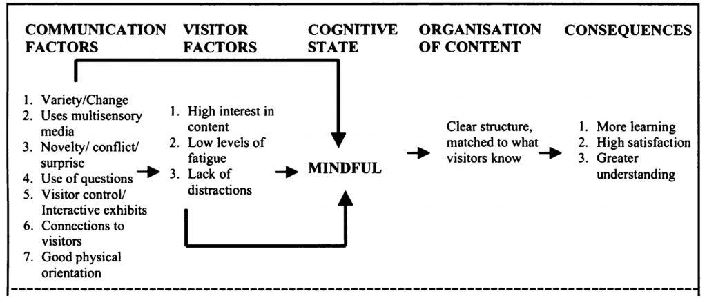 "This image shows Moscado's five-step Mindfulness model, including communication factors, visitor factors, cognitive state, organization of content, and consequences. The Communication Factors step includes the following attributes: 1. Variety and change, 2. Uses multisensory media, 3. Novelty/ conflict/surprise, use of questions, Visitor control/Interactive exhibits, connections to visitors, and good physical orientation. The Visitor Factors step includes: High interest in content, Low level of fatigue, and Lack of distractions. The Cognitive State step includes ""Mindful"" and is pointed at with arrows from the first two steps. The Organization of content step includes Clear structure matched to what visitors know. The Consequences step includes: 1. More learning, 2. High satisfaction, and 3. Greater understanding."
