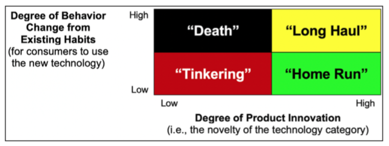 """Major changes in consumer behavior, along with consumer psychology, are important factors in determining whether consumers will purchase and use innovative technical products. Most revolutionary products fit into the """"long-haul"""" quadrant, which require greater change in consumer behavior patterns than evolutionary products that fit in the tinkering or death quadrants (left column, which indicates low value). Very few products are considered a """"home run,"""" in which the technology is significantly improved and requires limited to no change in consumer behavior. Products that are low in innovation have more limited success in the market—especially when requiring higher levels of change in consumer behavior."""