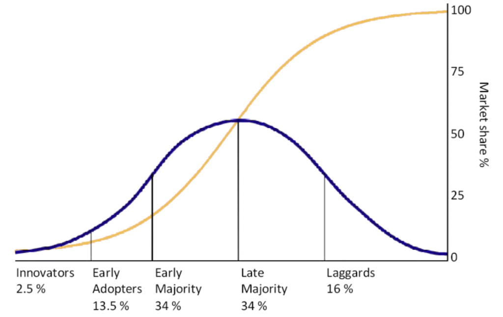 The technology adoption life cycle is a bell curve of technology consumers that is separated into five different categories: Innovators (2.5%), Early Adopters (13.5%), Early Majority (34%), Late Majority (34%), and Laggards (16%). Collectively, these five categories of technology consumers represent the total market potential (100% market share) for a technology.