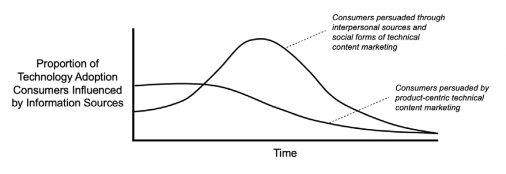 """The earliest consumers to adopt a technology are persuaded predominantly by external factors such as conventional product-specific genres (or """"collateral""""). In contrast, mainstream market consumers are predominantly influenced by interpersonal factors such as case studies and word-of-mouth testimonials."""