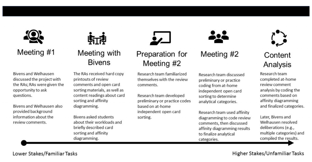 This timeline graphic shows the research team's scaffolding process in guiding the undergraduate RAs on this project from lower stakes and more familiar tasks to higher stakes and less familiar tasks.