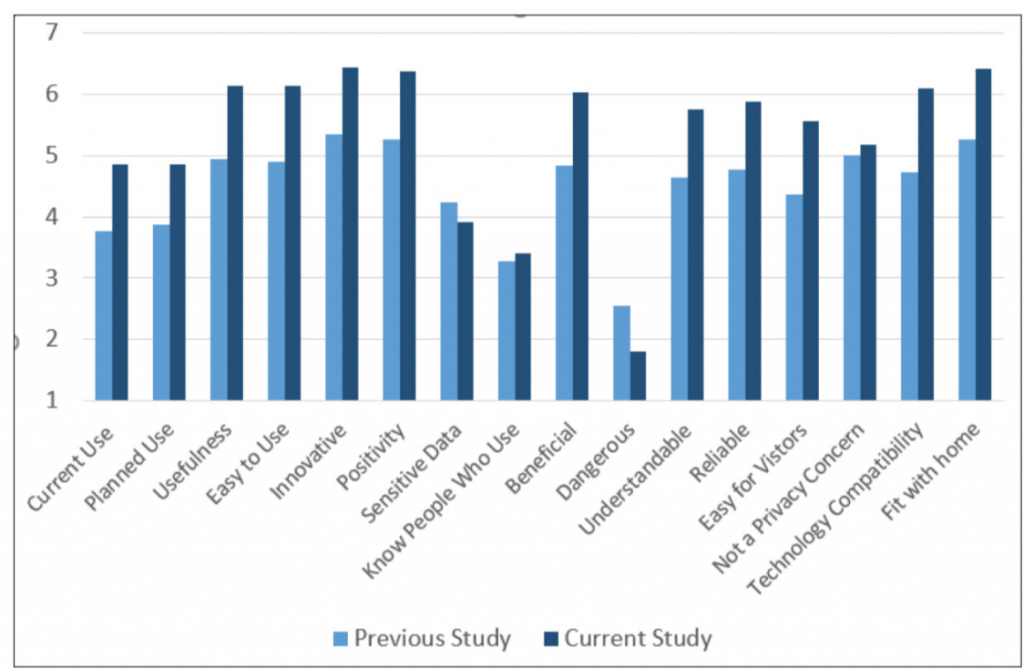 A bar chart comparing various participant ratings such as usefulness, ease-of-use, and privacy concerns to ratings from the previous study without training. Indications are that participants ranked the devices higher in most major categories and had fewer concerns about using them.