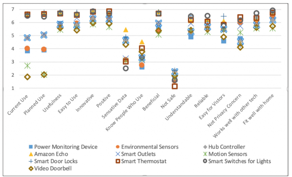 A chart showing participant's reported plans to use various devices after training. Participants ranked the Amazon Echo, door locks and thermostat highest and ranked motion sensors and video doorbell lowest.